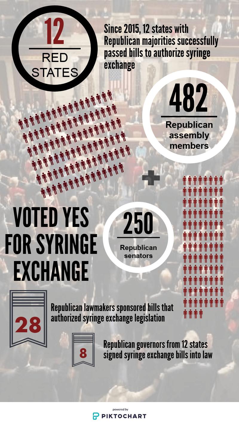 Syringe Exchange – Iowa Harm Reduction Coalition